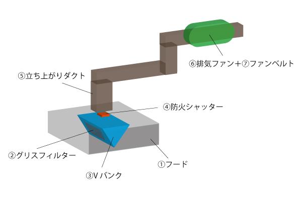 ductflow