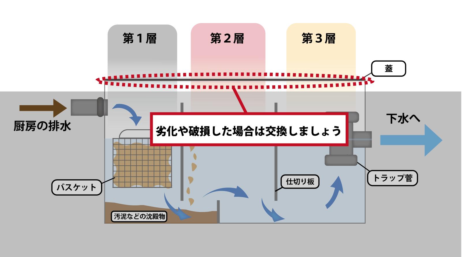 グリストラップのトラップ管に注目した断面図