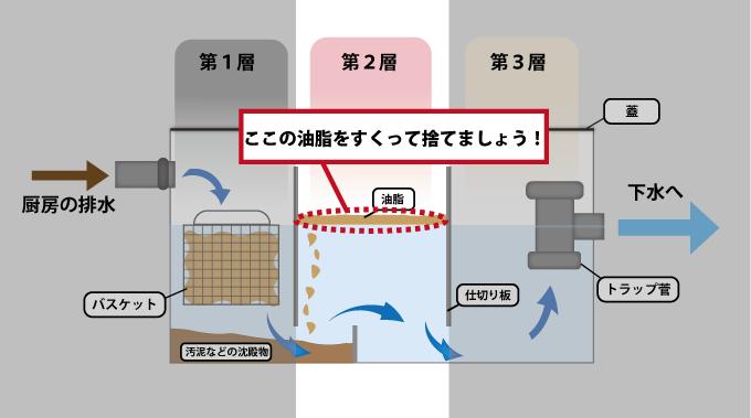 グリストラップの油脂に注目した断面図