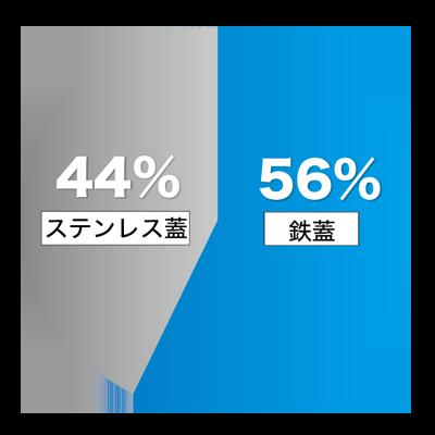 導入前の検討段階の円グラフ