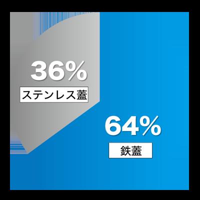 実際の蓋の導入率の円グラフ