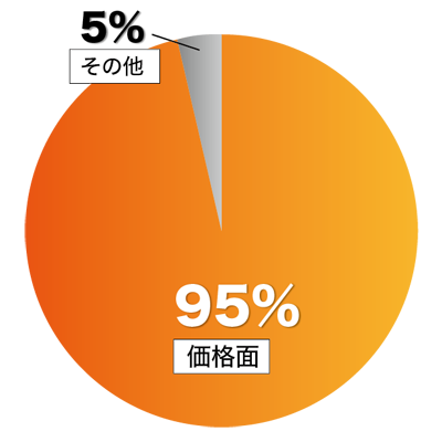 鉄蓋を選んだ理由の円グラフ