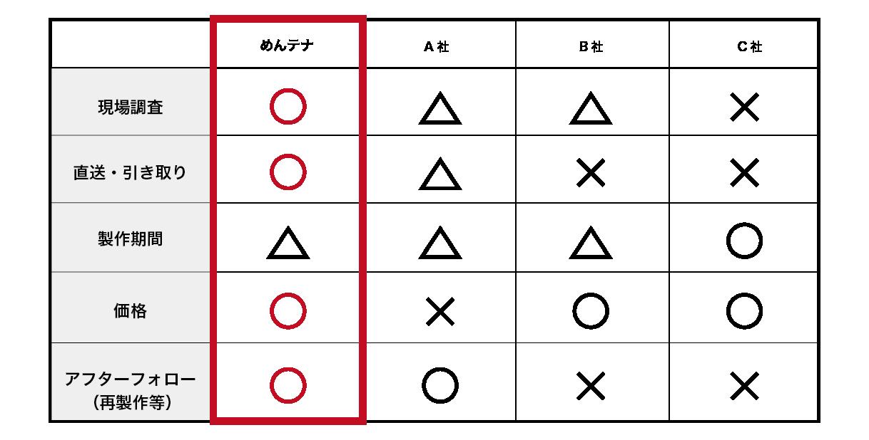サービス比較の表の画像